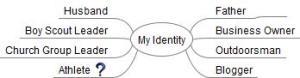 Mind Map of my identity